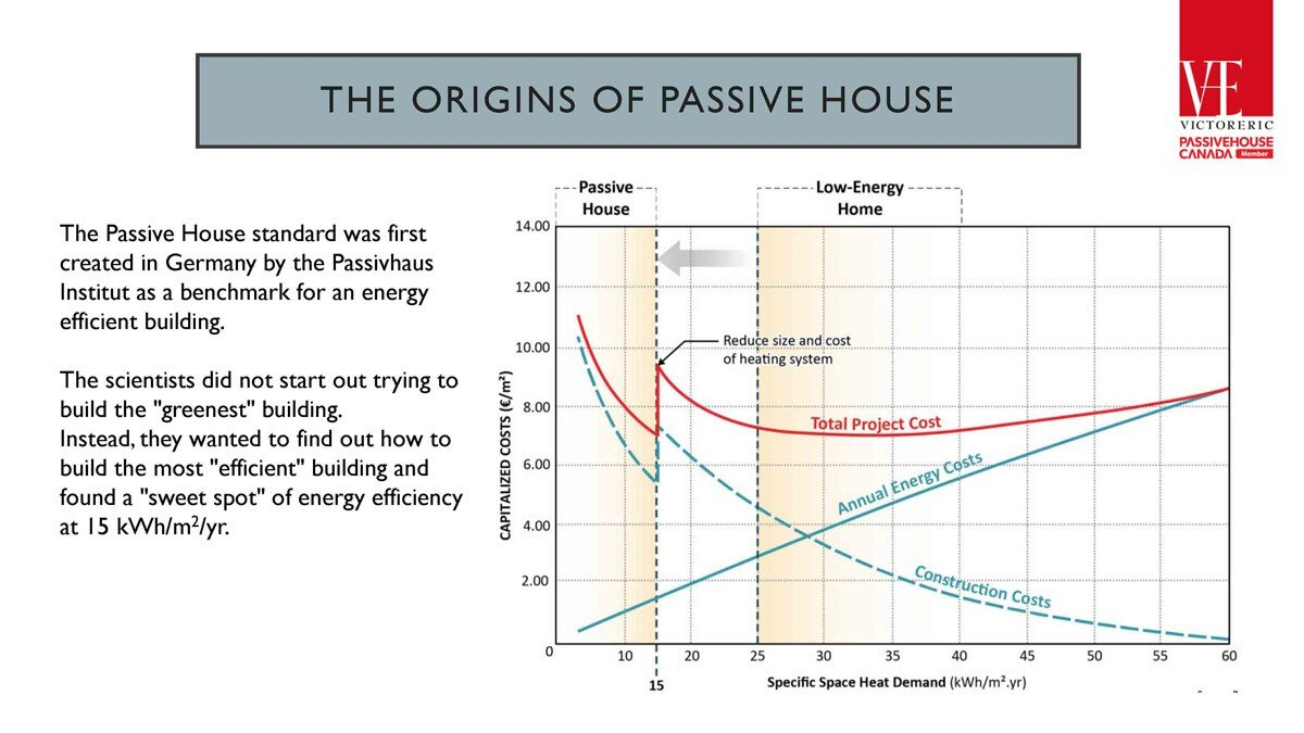 Passive House Simple Introduction – For Clients_Page_03