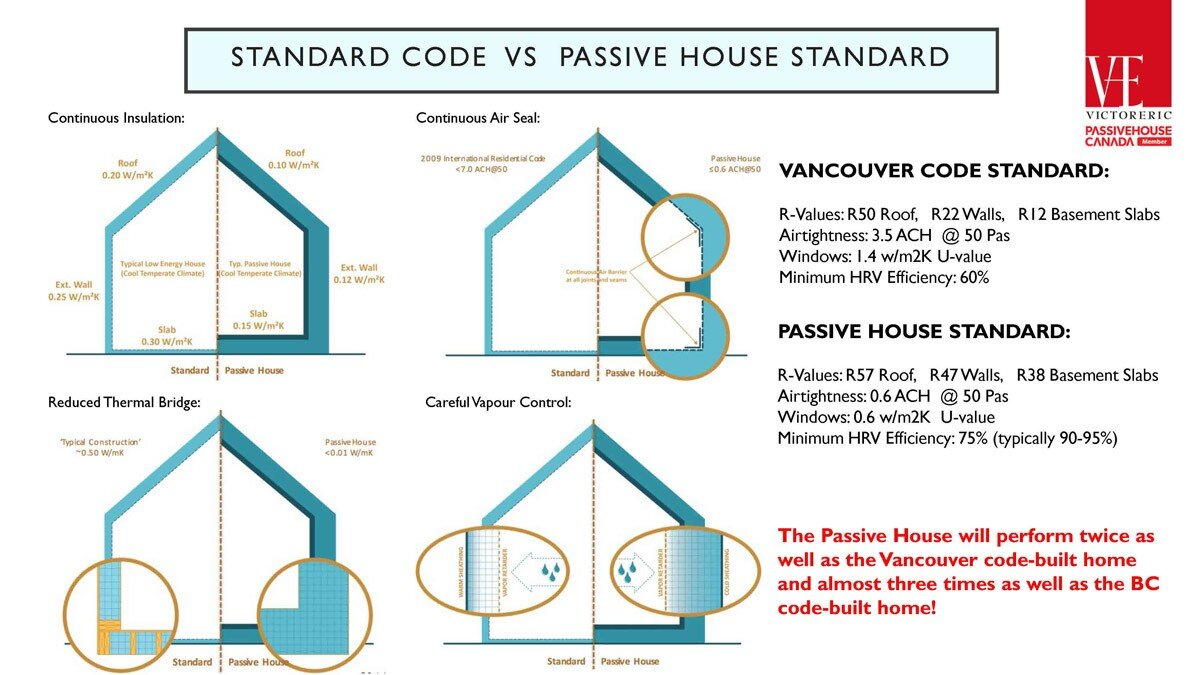 Passive House Simple Introduction – For Clients_Page_13